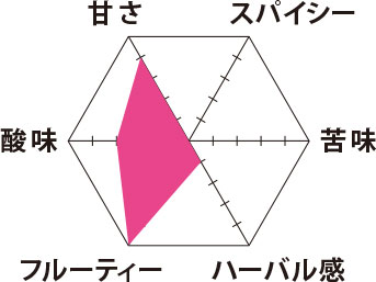 YokoMatsuo Blende 味グラフ