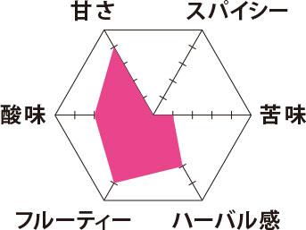 メゾンドローズ 味グラフ