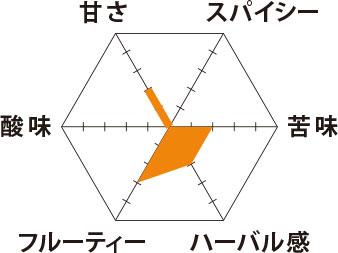 ピーチカモミール 味グラフ